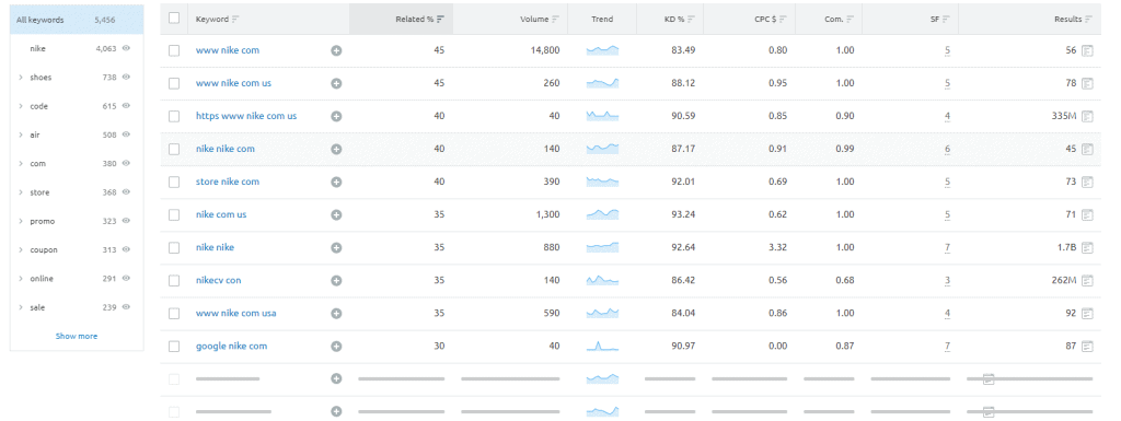 This is an image of a keyword research results, showing the use of keywords at Nike's website